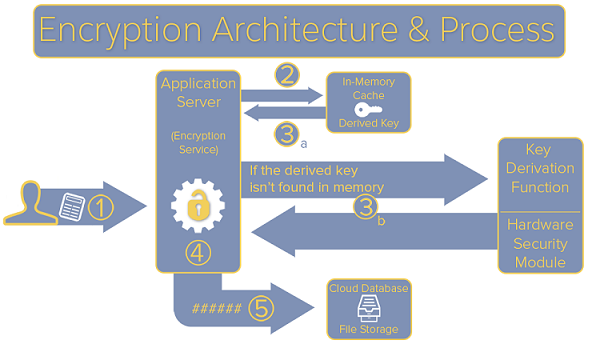 Salesforce Platform Encryption Process Diagram