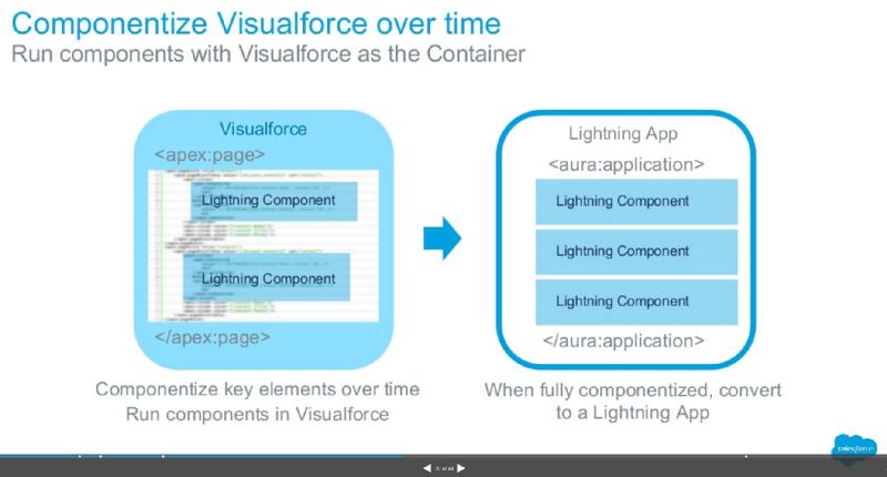vf-lightning-component-sm
