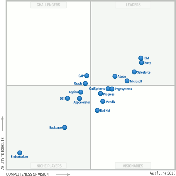 Gartner Magic Quadrant 20a16