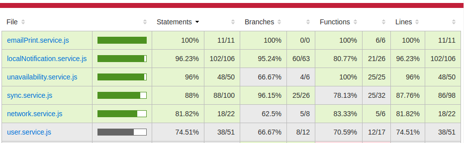 Unit test code coverage reporting
