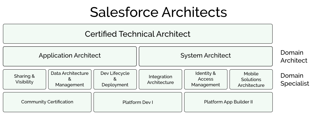 Salesforce Architect Certifications Hireachy